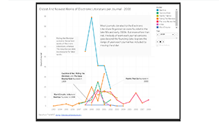 A data visualization of online journals collected in The NEXT